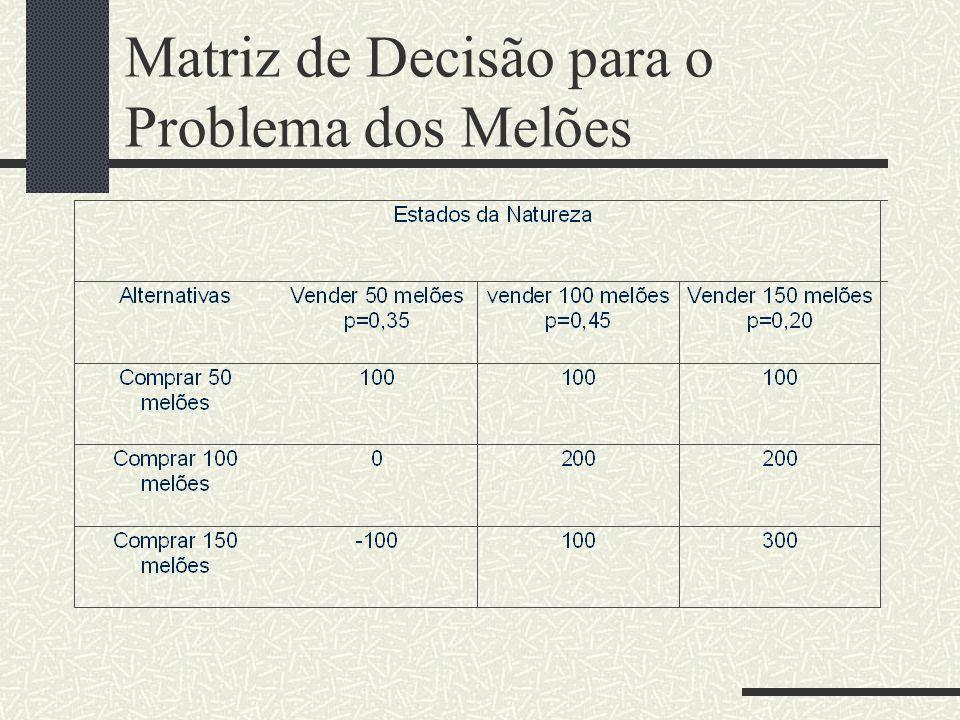 Matriz de Decisão para o Problema dos Melões