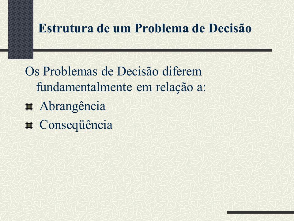 Estrutura de um Problema de Decisão