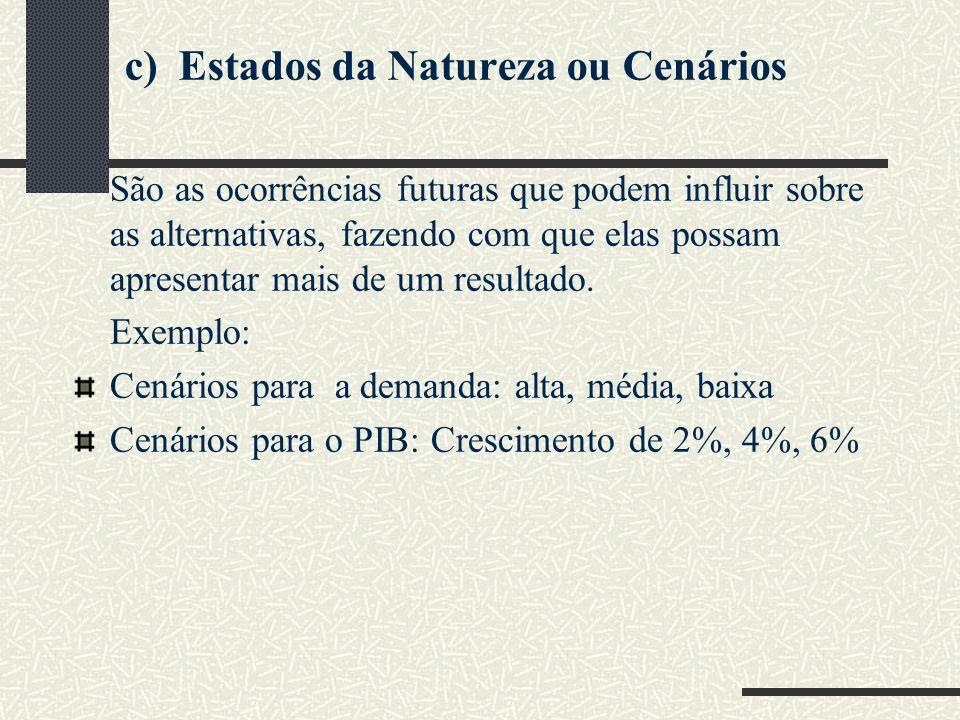 c) Estados da Natureza ou Cenários