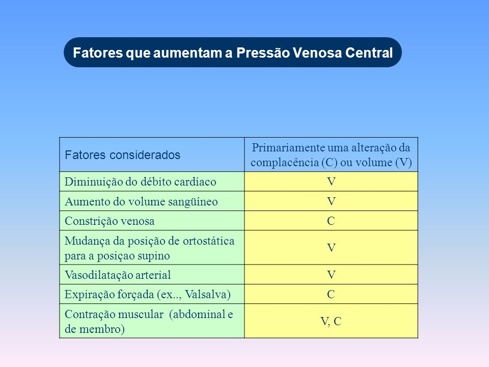 Fatores que aumentam a Pressão Venosa Central