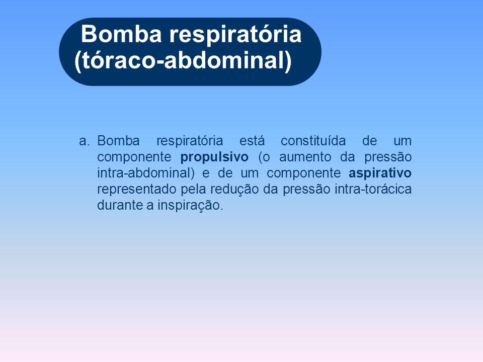 Bomba respiratória (tóraco-abdominal)