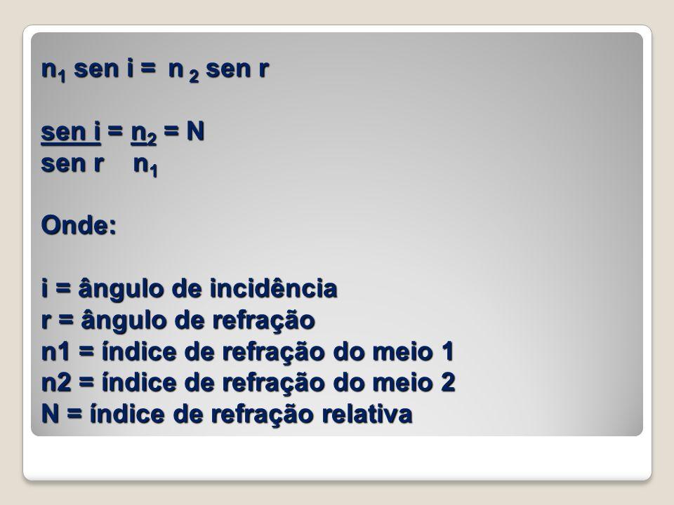 n1 sen i = n 2 sen r sen i = n2 = N sen r n1 Onde: i = ângulo de incidência r = ângulo de refração n1 = índice de refração do meio 1 n2 = índice de refração do meio 2 N = índice de refração relativa