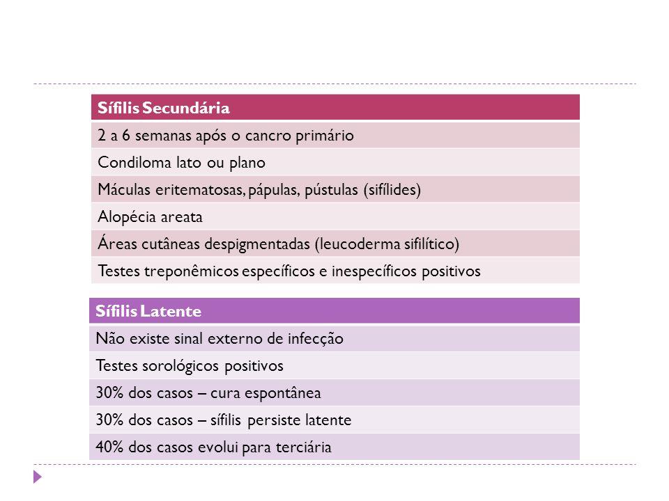 Sífilis Secundária 2 a 6 semanas após o cancro primário. Condiloma lato ou plano. Máculas eritematosas, pápulas, pústulas (sifílides)
