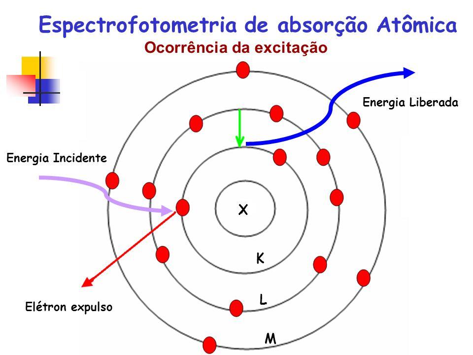 Espectrofotometria de absorção Atômica Ocorrência da excitação