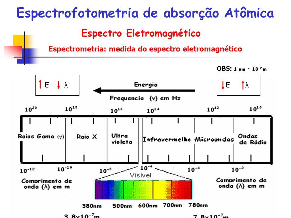 Espectrofotometria de absorção Atômica Espectro Eletromagnético