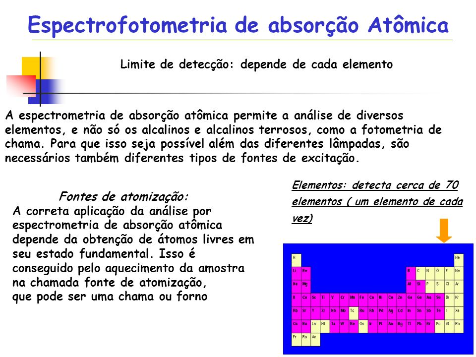 Espectrofotometria de absorção Atômica