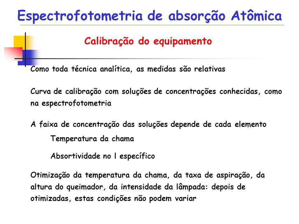 Espectrofotometria de absorção Atômica Calibração do equipamento