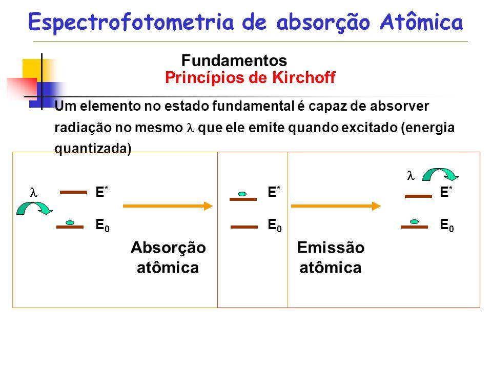 Espectrofotometria de absorção Atômica Princípios de Kirchoff