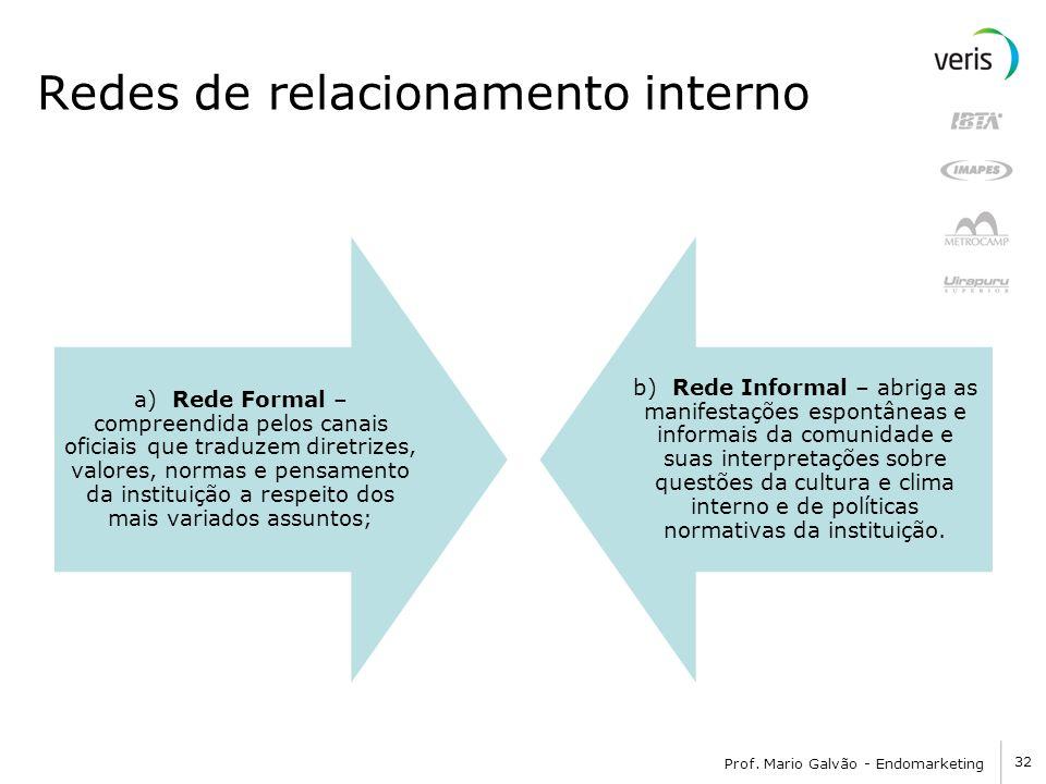 Redes de relacionamento interno