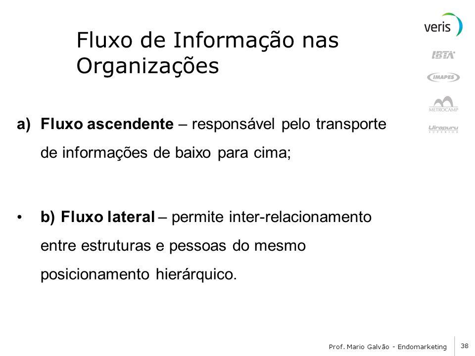 Fluxo de Informação nas Organizações