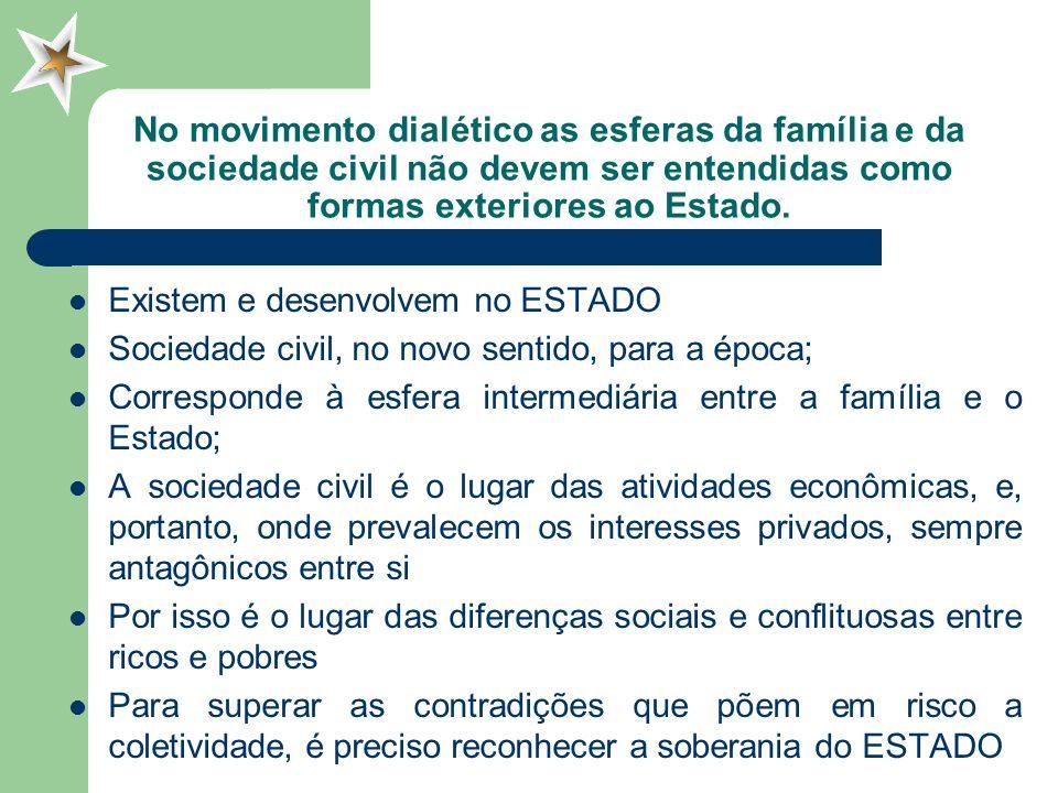 No movimento dialético as esferas da família e da sociedade civil não devem ser entendidas como formas exteriores ao Estado.