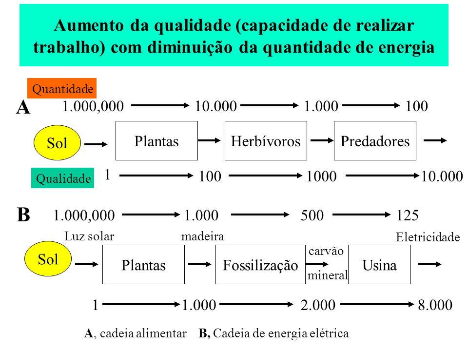 Aumento da qualidade (capacidade de realizar trabalho) com diminuição da quantidade de energia