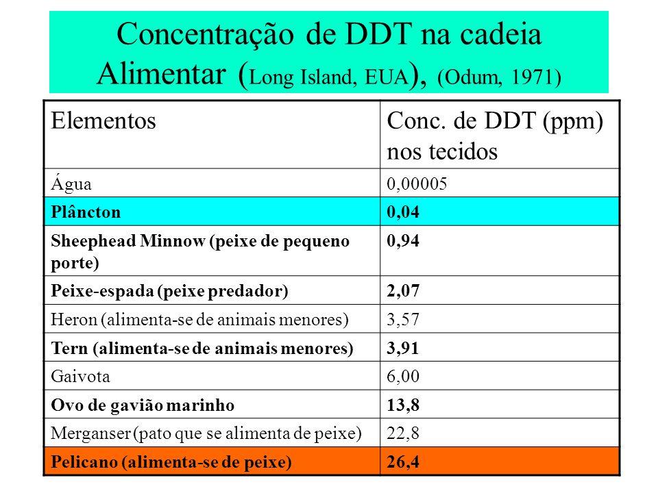 Concentração de DDT na cadeia Alimentar (Long Island, EUA), (Odum, 1971)