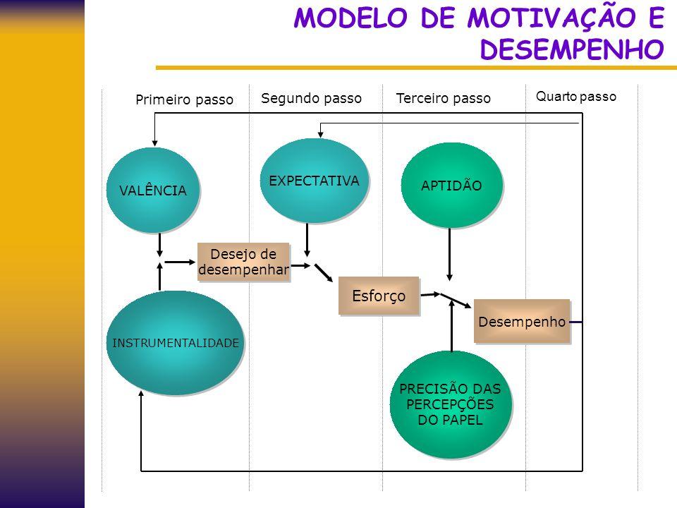 MODELO DE MOTIVAÇÃO E DESEMPENHO