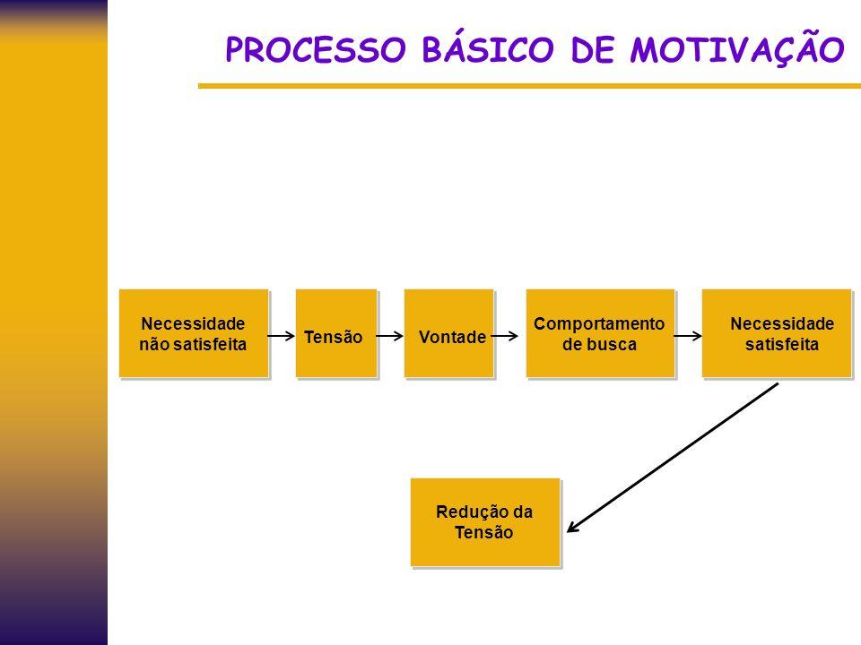 PROCESSO BÁSICO DE MOTIVAÇÃO