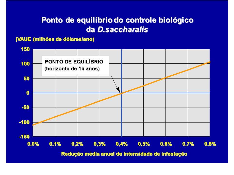 Ponto de equilíbrio do controle biológico