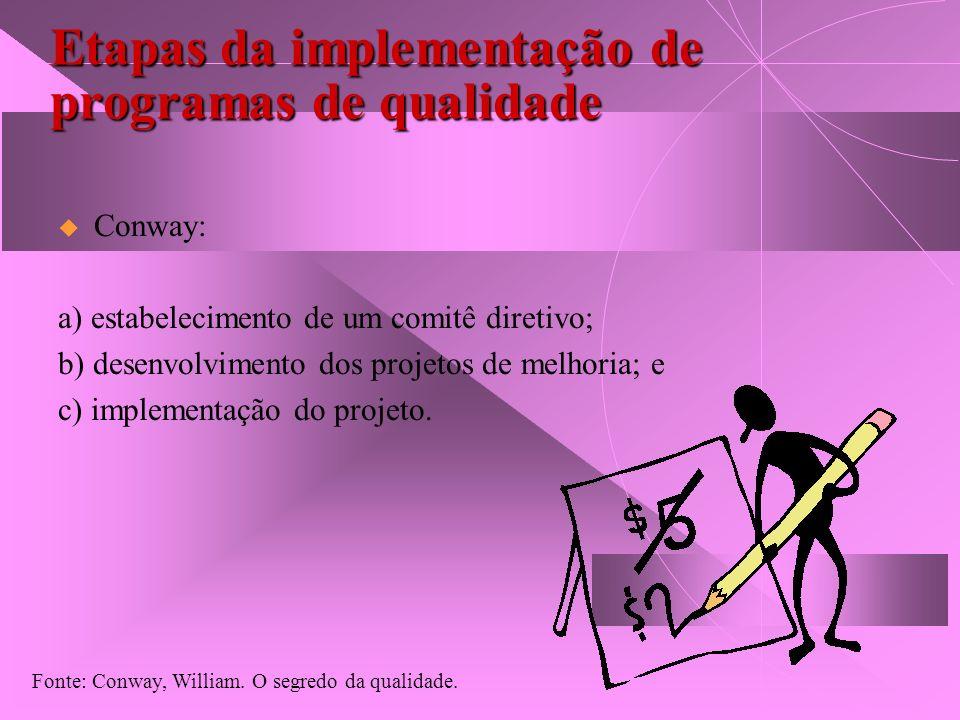 Etapas da implementação de programas de qualidade