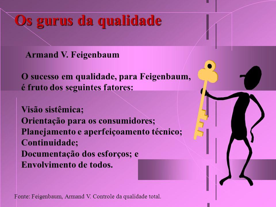 Os gurus da qualidade Armand V. Feigenbaum