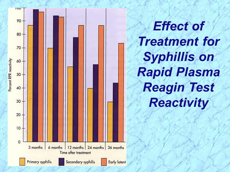 Effect of Treatment for Syphillis on Rapid Plasma Reagin Test Reactivity