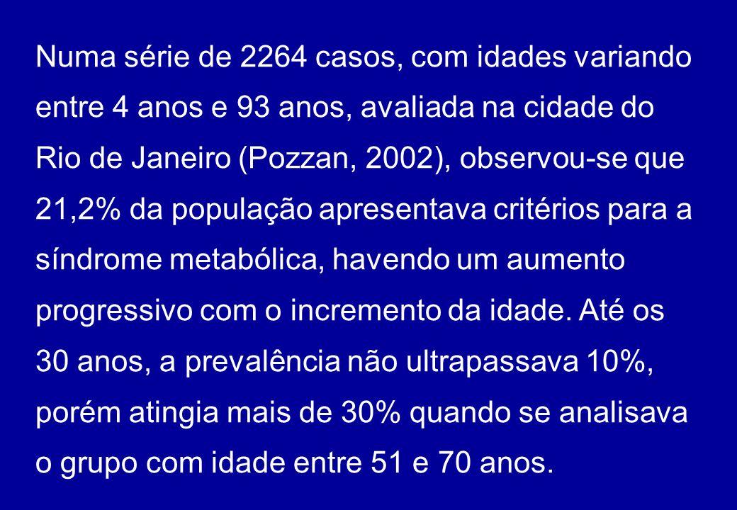 Numa série de 2264 casos, com idades variando entre 4 anos e 93 anos, avaliada na cidade do Rio de Janeiro (Pozzan, 2002), observou-se que 21,2% da população apresentava critérios para a síndrome metabólica, havendo um aumento progressivo com o incremento da idade.