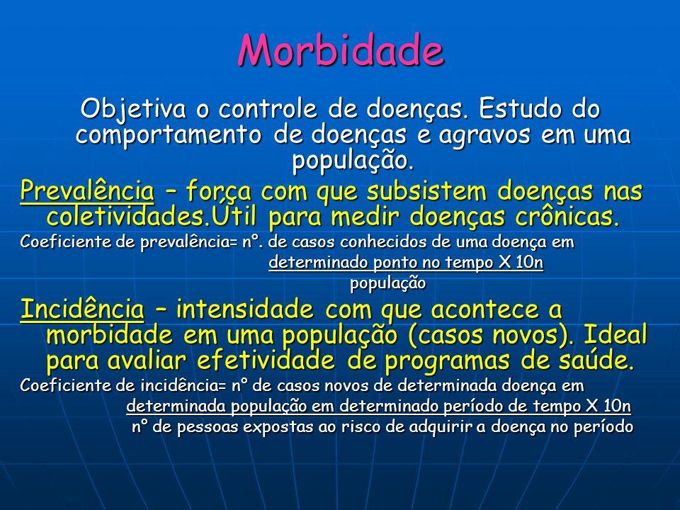 Morbidade Objetiva o controle de doenças. Estudo do comportamento de doenças e agravos em uma população.