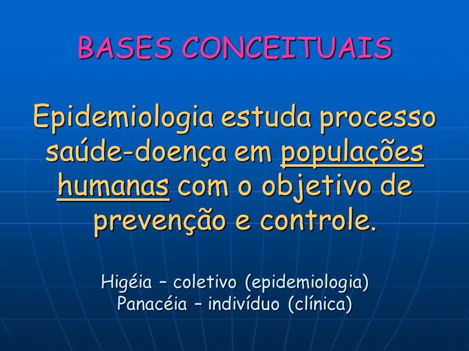 BASES CONCEITUAIS Epidemiologia estuda processo saúde-doença em populações humanas com o objetivo de prevenção e controle.
