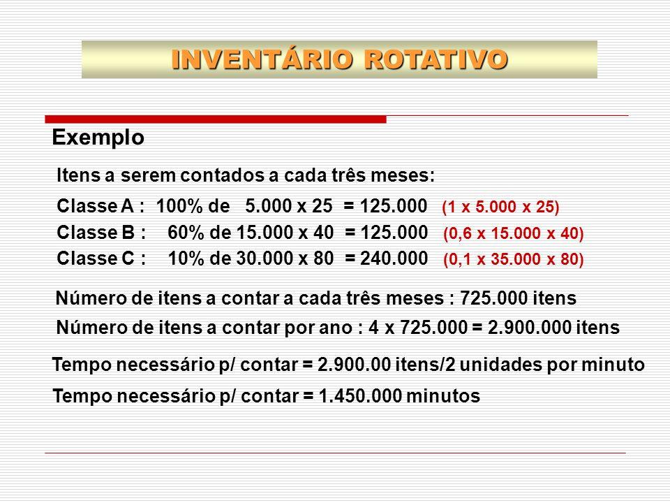 INVENTÁRIO ROTATIVO Exemplo Itens a serem contados a cada três meses: