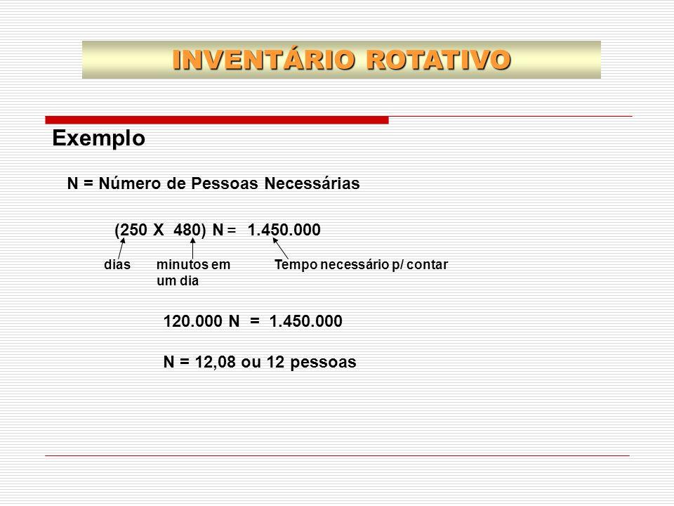 INVENTÁRIO ROTATIVO Exemplo N = Número de Pessoas Necessárias =