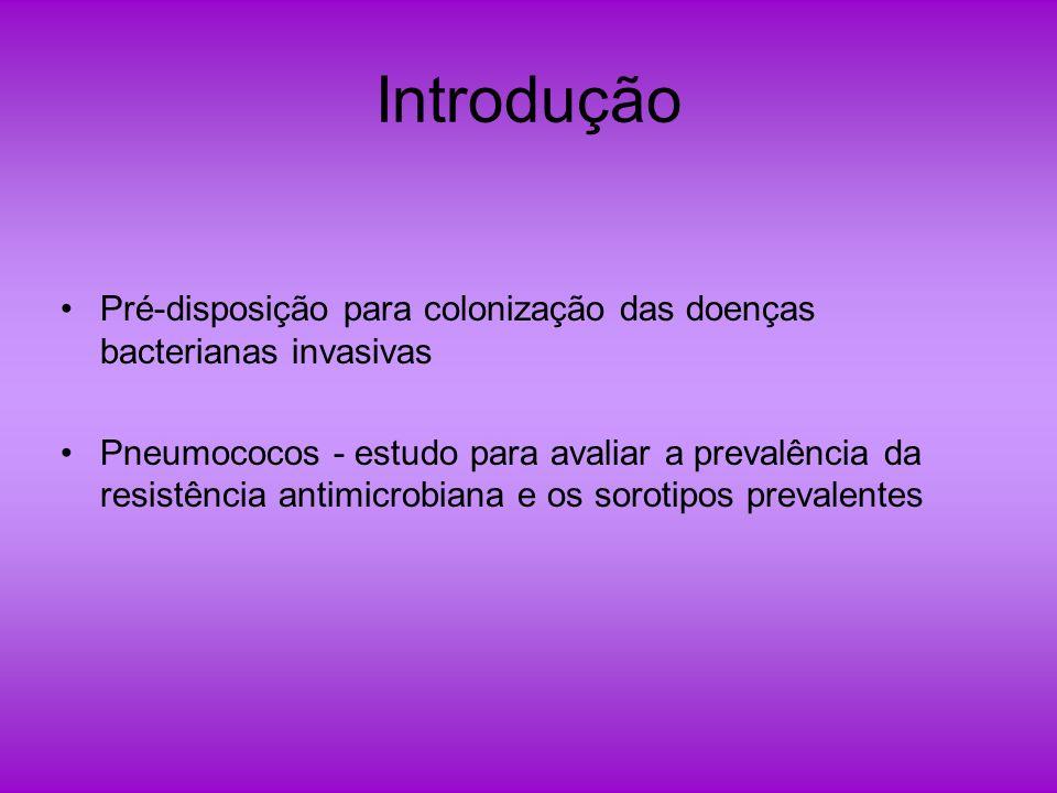 Introdução Pré-disposição para colonização das doenças bacterianas invasivas.