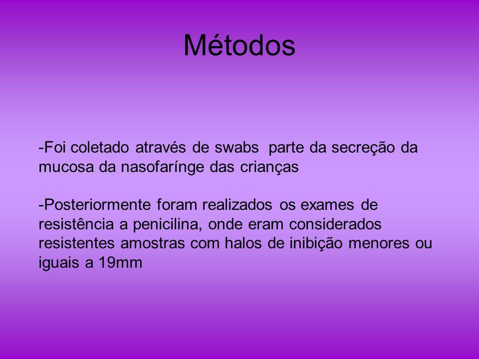 Métodos Foi coletado através de swabs parte da secreção da mucosa da nasofarínge das crianças.
