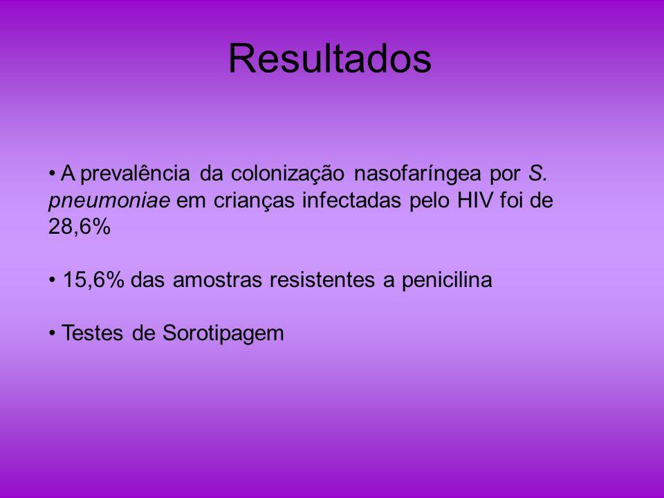 Resultados A prevalência da colonização nasofaríngea por S. pneumoniae em crianças infectadas pelo HIV foi de 28,6%