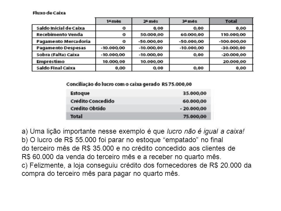 a) Uma lição importante nesse exemplo é que lucro não é igual a caixa!