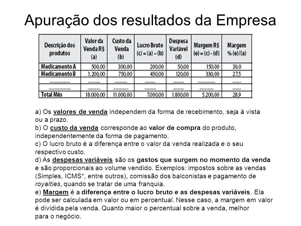 Apuração dos resultados da Empresa