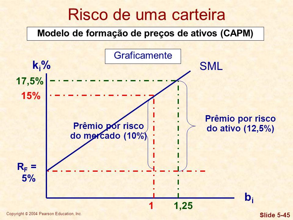 Risco de uma carteira ki% SML bi Graficamente 17,5% 15% RF = 5% 1 1,25