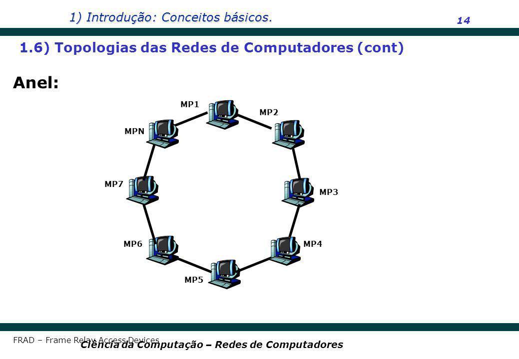 Anel: 1.6) Topologias das Redes de Computadores (cont) MP1 MP2 MPN MP7
