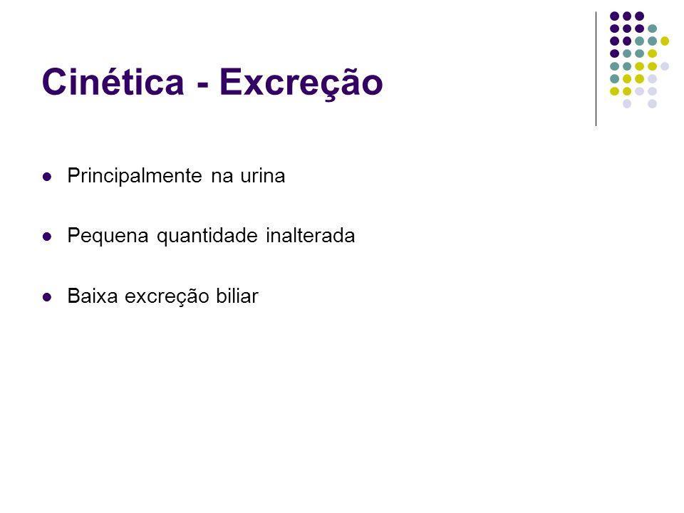 Cinética - Excreção Principalmente na urina