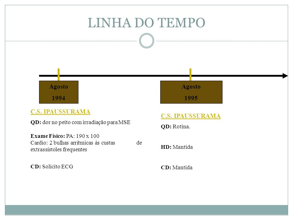 LINHA DO TEMPO Agosto 1994 Agosto 1995 C.S. IPAUSSURAMA