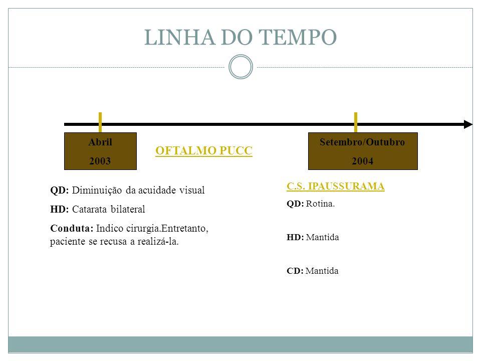 LINHA DO TEMPO OFTALMO PUCC Abril 2003 Setembro/Outubro 2004