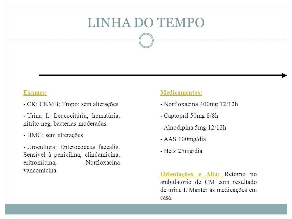 LINHA DO TEMPO Exames: CK; CKMB; Tropo: sem alterações