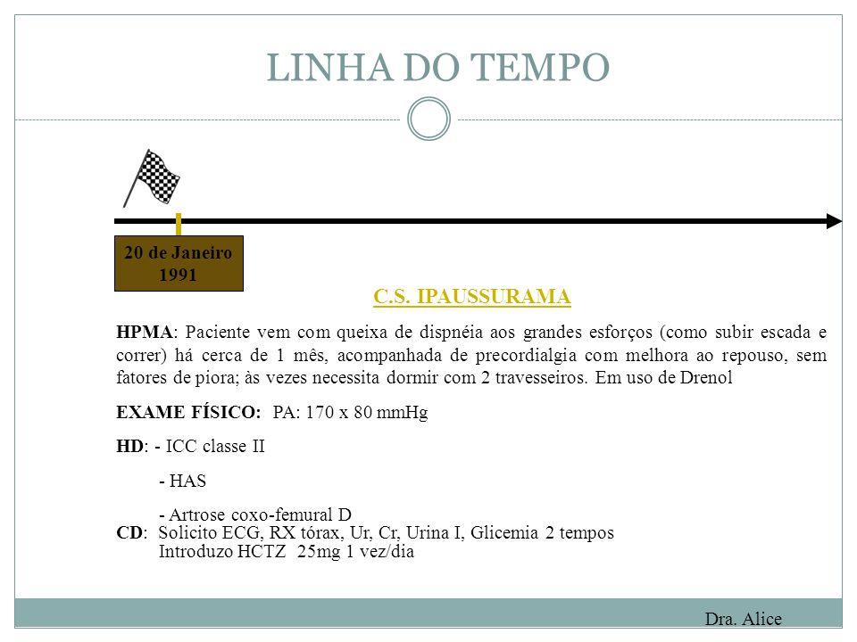 LINHA DO TEMPO C.S. IPAUSSURAMA 20 de Janeiro 1991