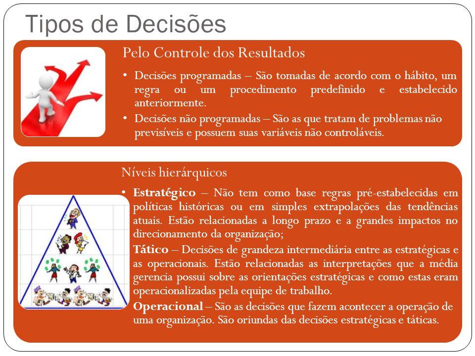 Tipos de Decisões Níveis hierárquicos