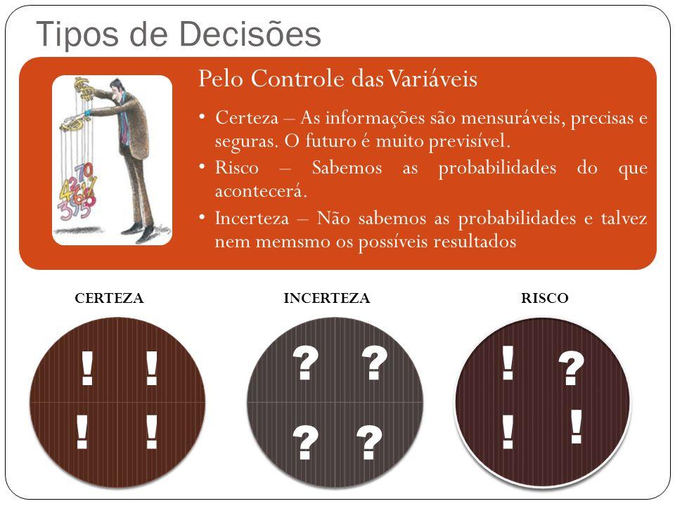 ! ! ! ! ! ! ! Tipos de Decisões CERTEZA INCERTEZA RISCO