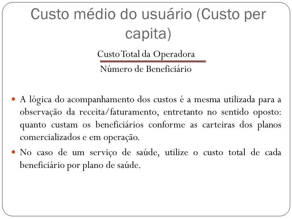 Custo médio do usuário (Custo per capita)
