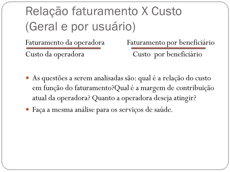 Relação faturamento X Custo (Geral e por usuário)