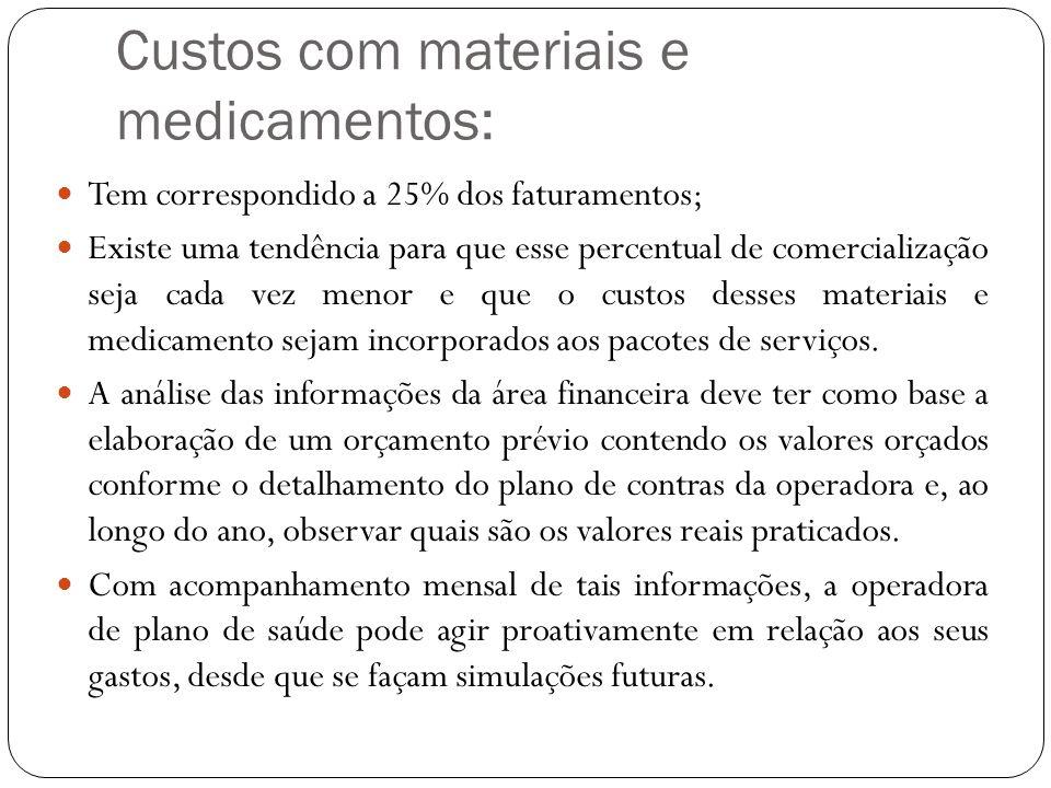 Custos com materiais e medicamentos: