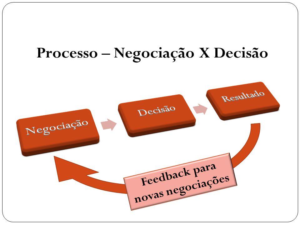 Processo – Negociação X Decisão Feedback para novas negociações