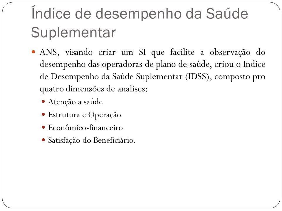 Índice de desempenho da Saúde Suplementar
