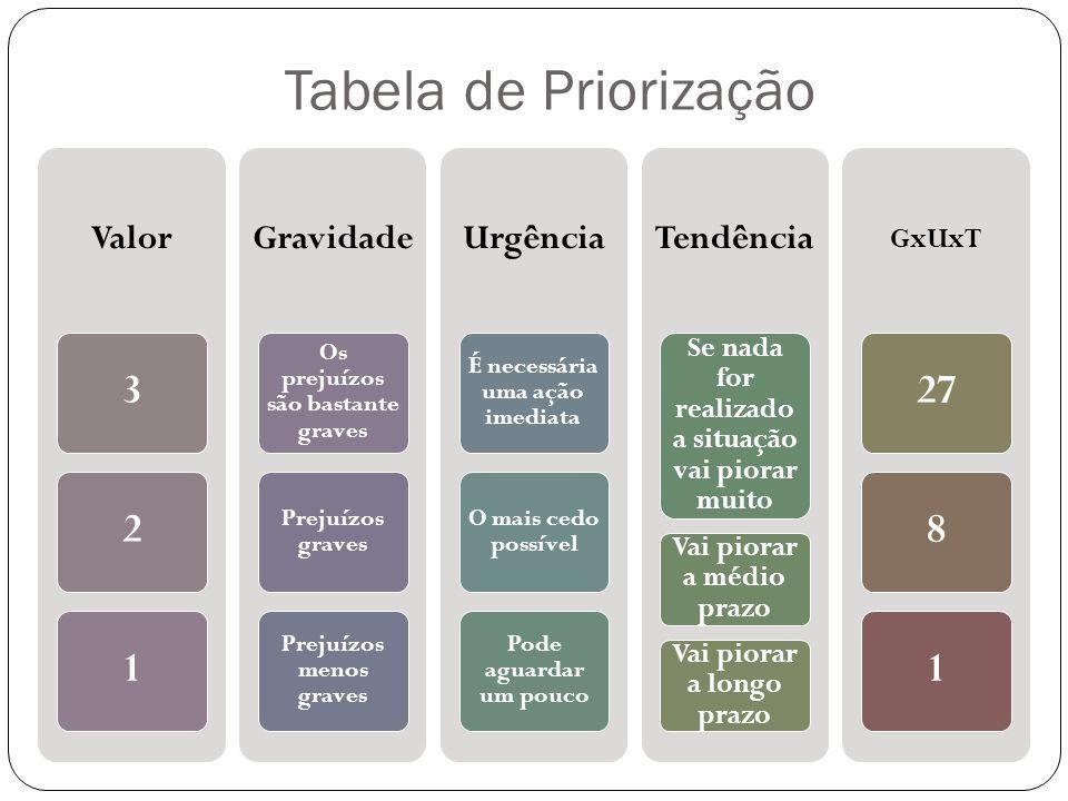 Tabela de Priorização Valor. 3. 2. 1. Gravidade. Os prejuízos são bastante graves. Prejuízos graves.