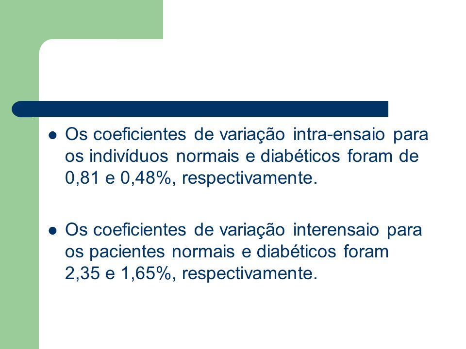 Os coeficientes de variação intra-ensaio para os indivíduos normais e diabéticos foram de 0,81 e 0,48%, respectivamente.