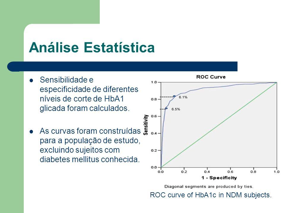 Análise Estatística Sensibilidade e especificidade de diferentes níveis de corte de HbA1 glicada foram calculados.
